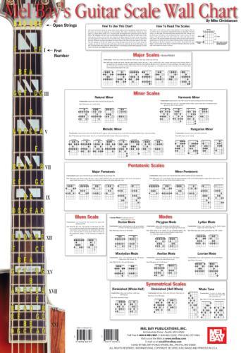 Guitar Scale Wall Chart