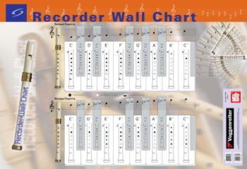 Recorder Wall Chart Poster